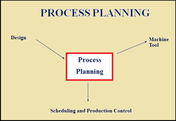 Process Planning Process Planning And Design