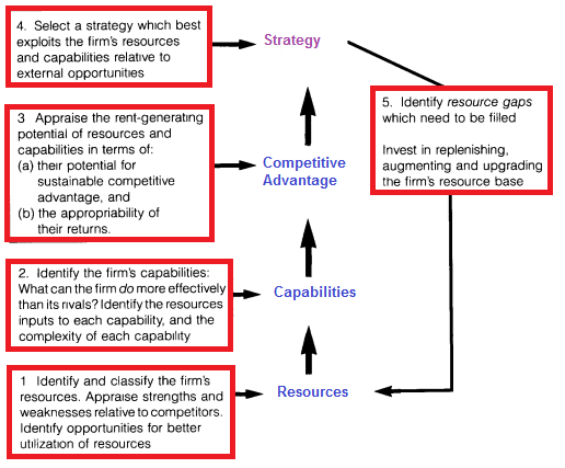 the matching model of hrm business essay Amo theory proposes that an hrm system should be designed to meet  employees' needs for  boston, ma: harvard business press 1998.