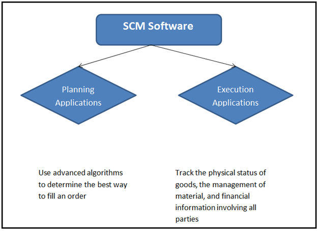 Supply Chain Management, Supply Chain Management Articles