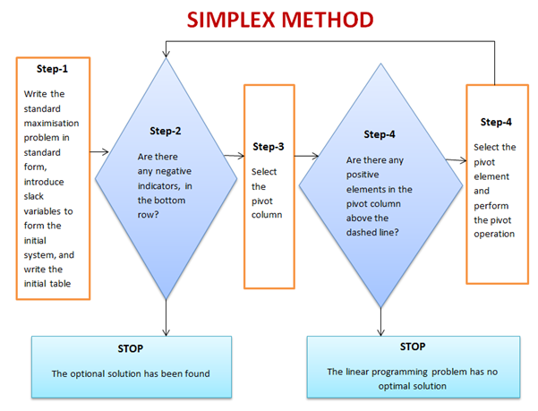 simplex solution method answer key Register free to download files | file name : a the simplex solution method pdf a the simplex solution method  answer key.