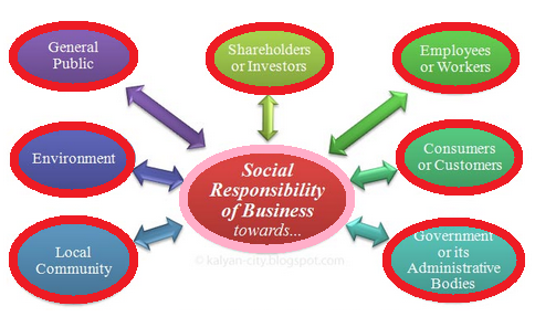 corporate social and environmental responsibility essay Introduction: corporate social responsibility is a concept whereby companies integrate social and environmental concerns in their business operations and in the.