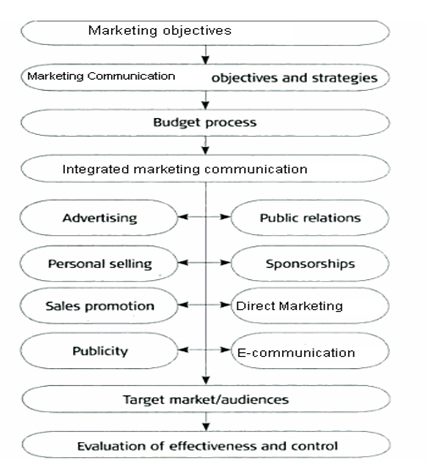 the concept and process of marketing marketing essay Page 13 what is marketing marketing is defined as the process of determining the needs and wants of consumers and being able to deliver products that satisfy those needs and wants.