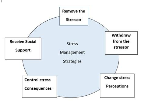 Work stress and stress management stress management at workplace figure stress management strategies stress management strategies ccuart Gallery