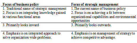 Strategic Management Strategic Management Study Notes