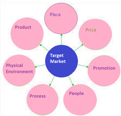 management marketing