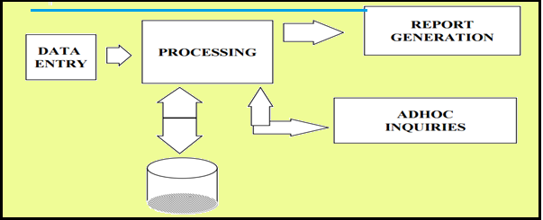 Object oriented analysis and design research paper