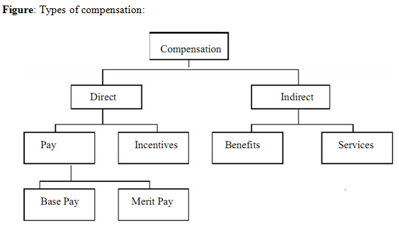 Why do companies use stock options to compensate employees