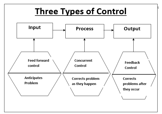 4 steps in the management control process With the project life cycle in mind, we describe the project management process as a phase model there are four project management phases or major project management steps.