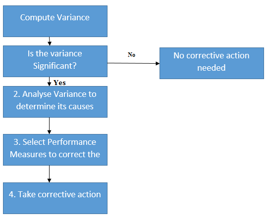 Standard Costing and Variance Analysis, Standard Costing System
