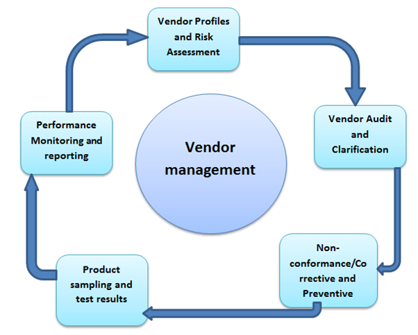 Vendor Evaluation and Audit Vendor Assessment Process Vendor Audit – Vendor Evaluation