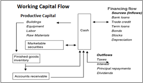 working capital strategies for microsoft Working capital refersto liquidfunds used to purchase materials and pay workers this is in contrast to long term capital such as buildings and machinery.