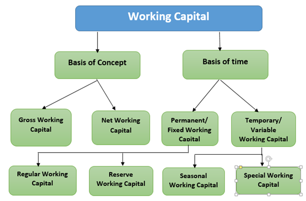 working capital management practices thesis
