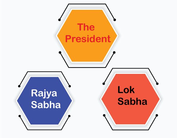 Structure of Indian parliament