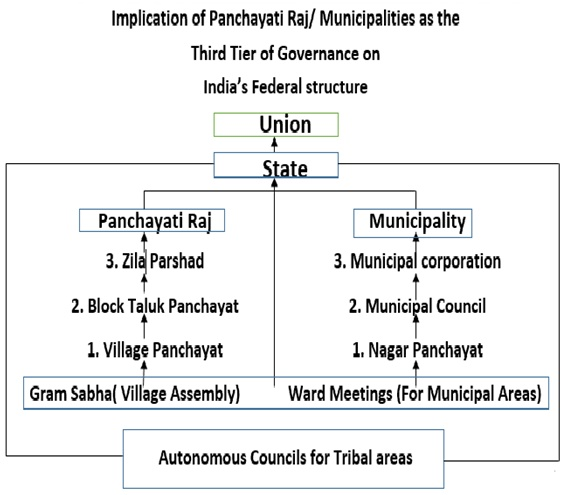 Grassroots Democracy: Panchayati Raj and Municipal Government