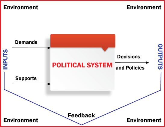 Introduction to political science essay